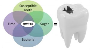 Cavities, Caries, Tooth Decay in Children