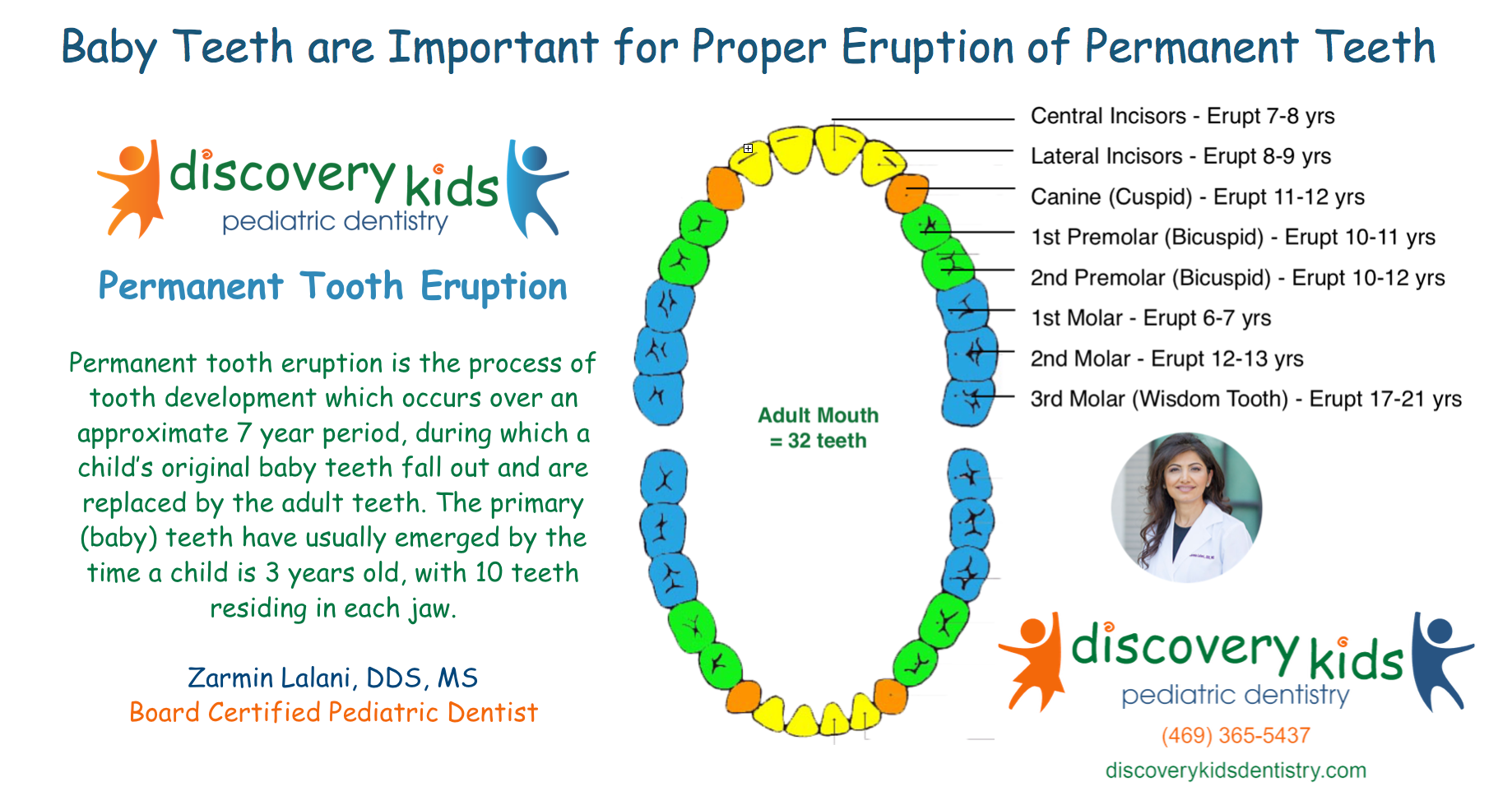 permanent teeth eruption chart: Permanent tooth eruption in kids discovery kids pediatric dentistry